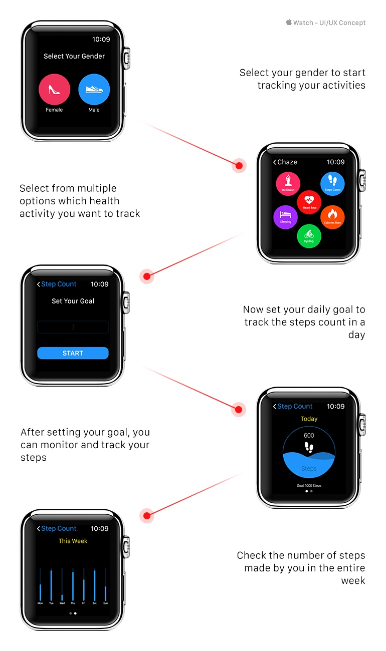 How Fitness Activity Tracking App Works