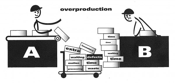 overproduction_BrainmobiBlog