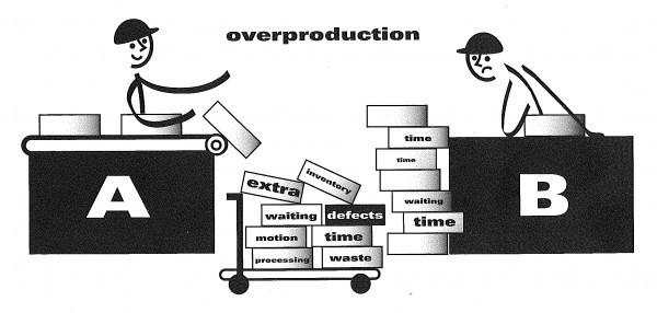 overproduction_BrainmobiBlog