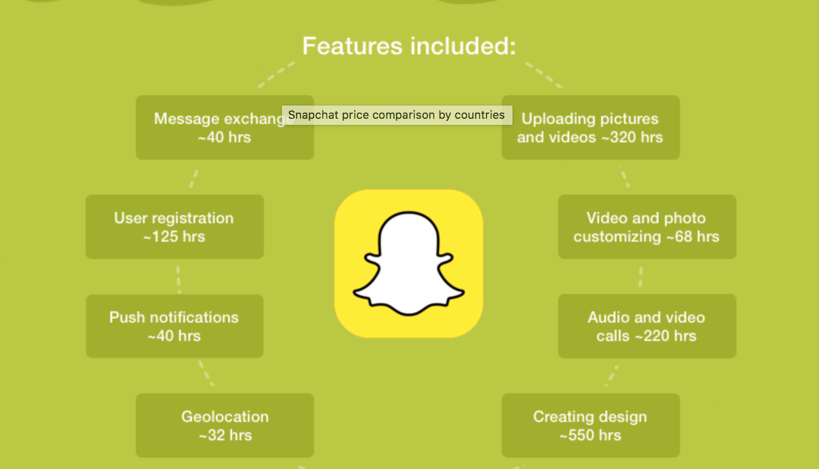 Snapchat - Brainmobi Blog