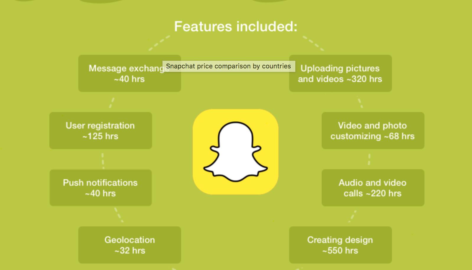 Snapchat - Brainmobi Blog