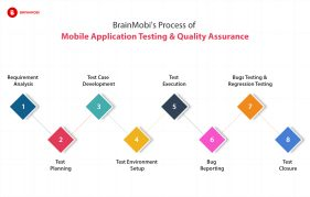 mobile application testing and quality assurance