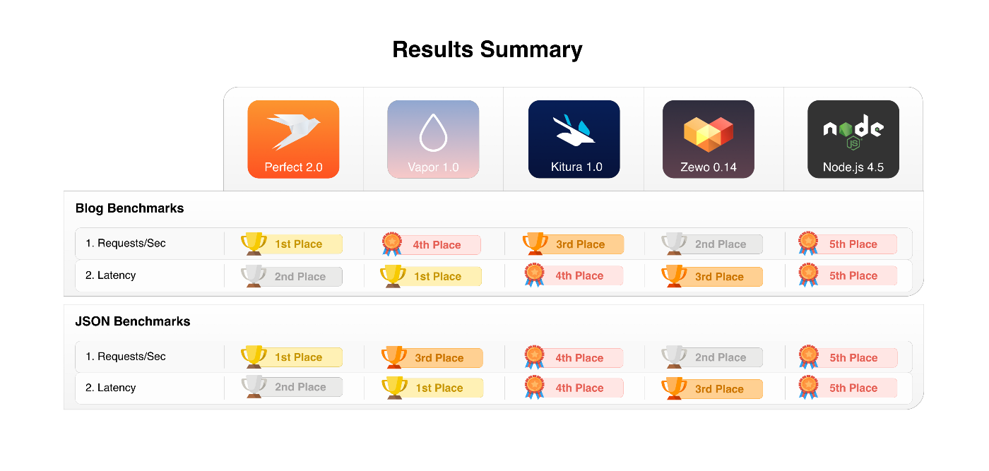 Benchmarks: Server-Side Swift Frameworks vs Node.js