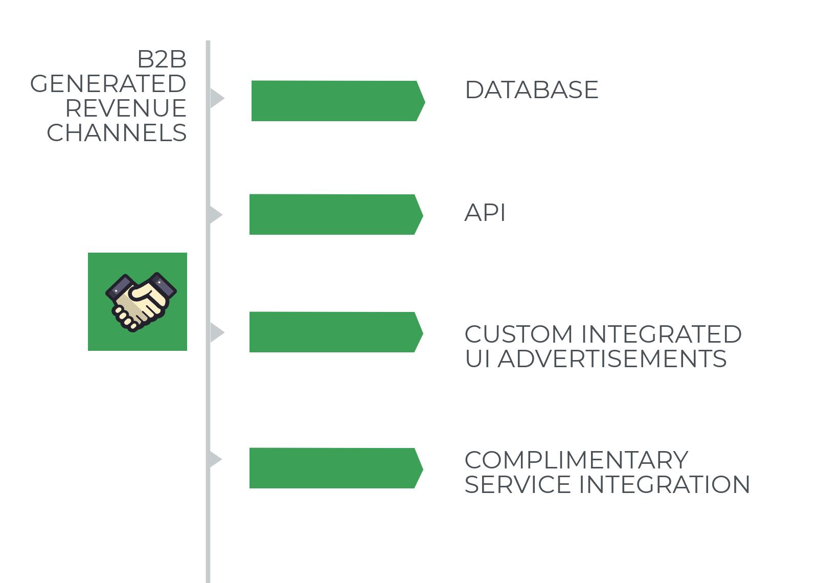 B2B generated revenue
